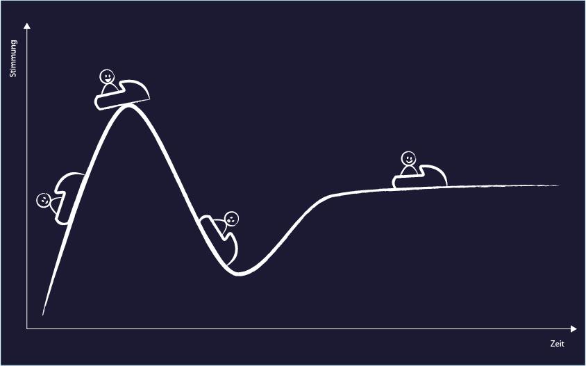 Gartner Hype Curve – eigene Interpretation
